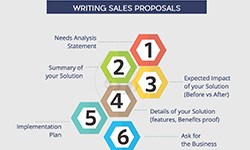 Sales Proposals
